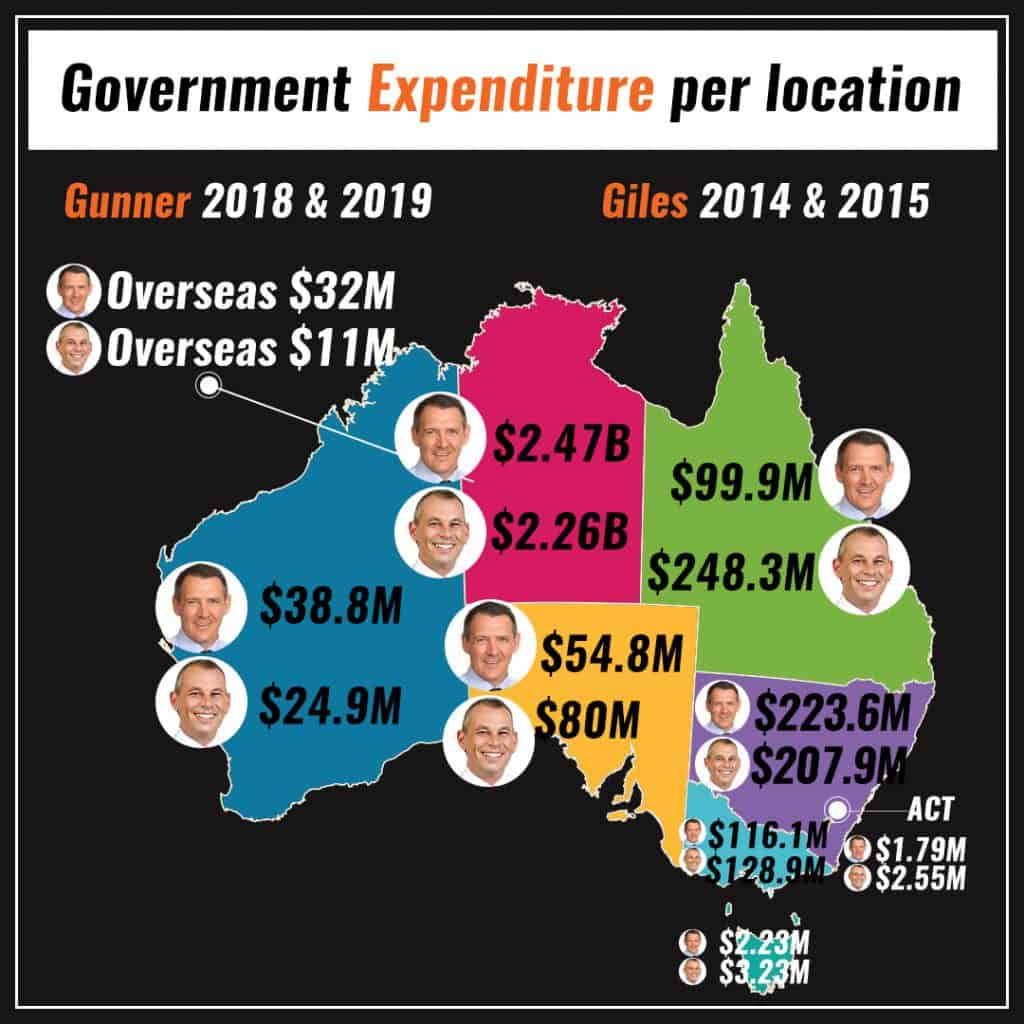 Graph showing when Michael Gunner and Adam Giles spent government money across Australia and overseas